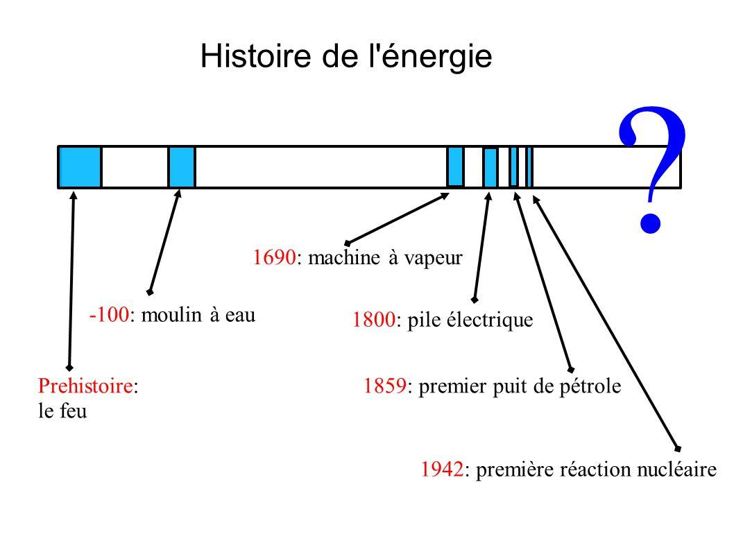 l histoire de l energie