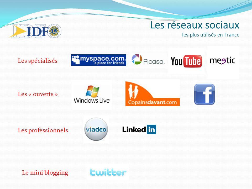 médias sociaux les plus utilisés en france