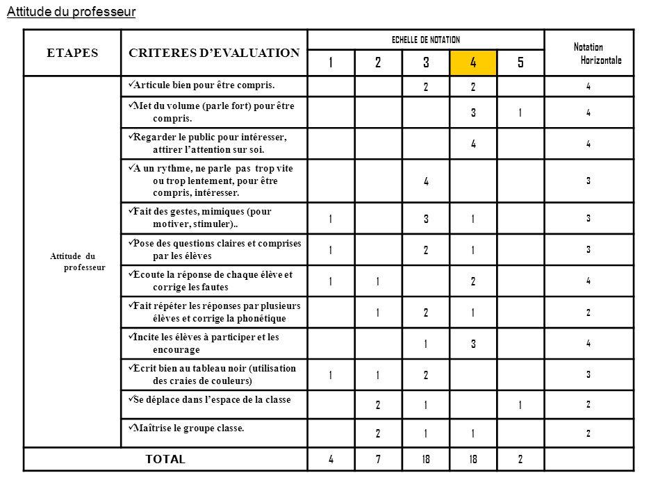 Analyse De La Grille D Evaluation I Analyse Generale Par Etape