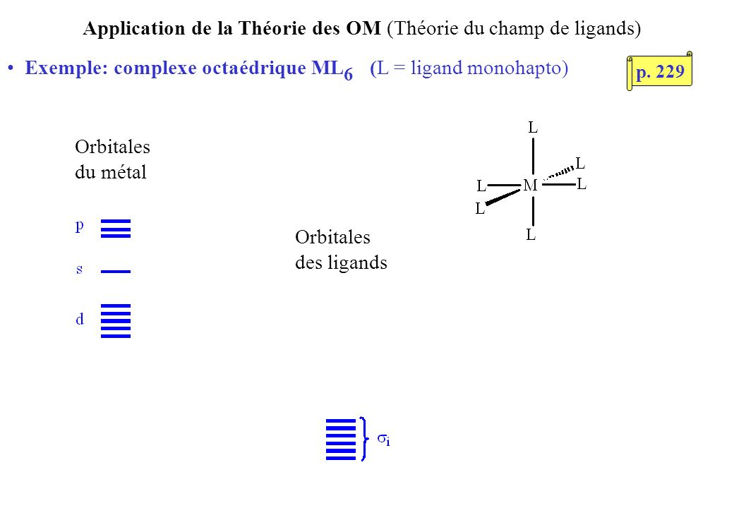 Application de la Théorie des OM (Théorie du champ de ligands) Exemple: complexe octaédrique ML 6 (L = ligand monohapto) Orbitales du métal Orbitales des ligands p.