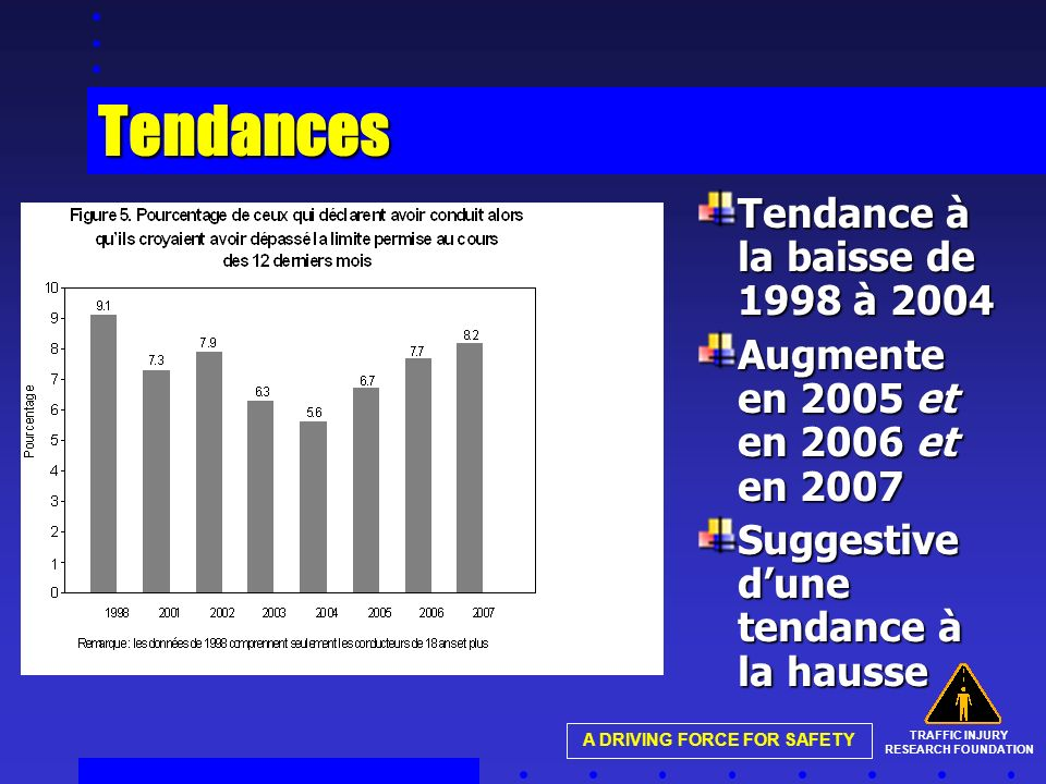 TRAFFIC INJURY RESEARCH FOUNDATION A DRIVING FORCE FOR SAFETY Tendances Tendance à la baisse de 1998 à 2004 Augmente en 2005 et en 2006 et en 2007 Suggestive dune tendance à la hausse