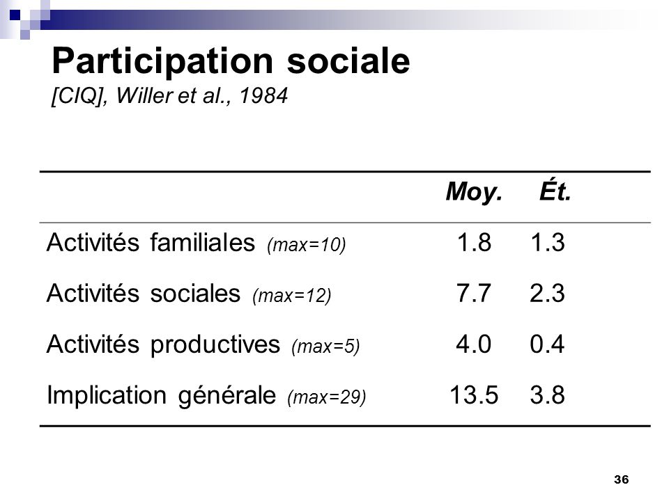 36 Participation sociale [CIQ], Willer et al., 1984 Moy.Ét.