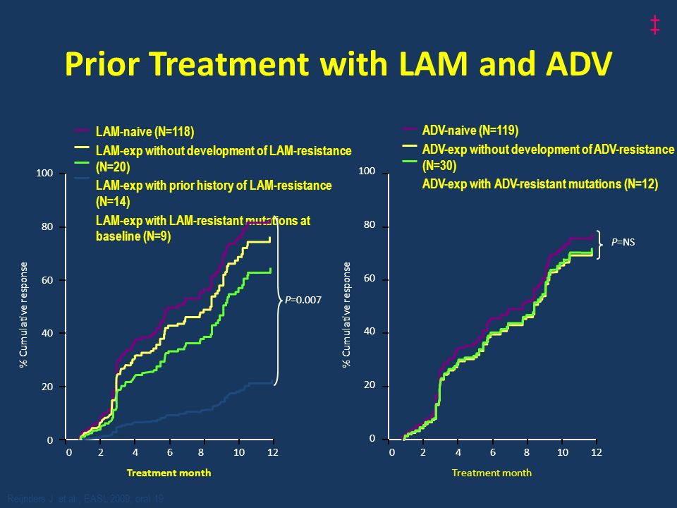 Prior Treatment with LAM and ADV 100 80 60 40 20 0 % Cumulative response LAM-naive (N=118) LAM-exp without development of LAM-resistance (N=20) LAM-exp with prior history of LAM-resistance (N=14) LAM-exp with LAM-resistant mutations at baseline (N=9) 0 2 4 6 8 10 12 Treatment month P=0.007 100 80 60 40 20 0 % Cumulative response ADV-naive (N=119) ADV-exp without development of ADV-resistance (N=30) ADV-exp with ADV-resistant mutations (N=12) 0 2 4 6 8 10 12 Treatment month P=NS Reijnders J et al., EASL 2009; oral 19