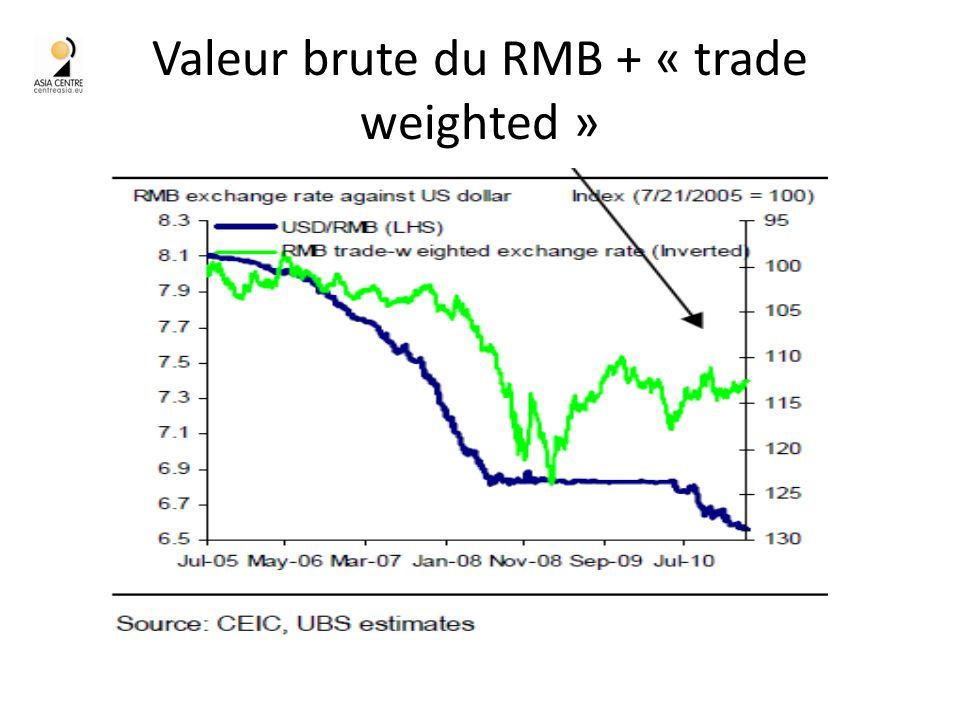 Valeur brute du RMB + « trade weighted »