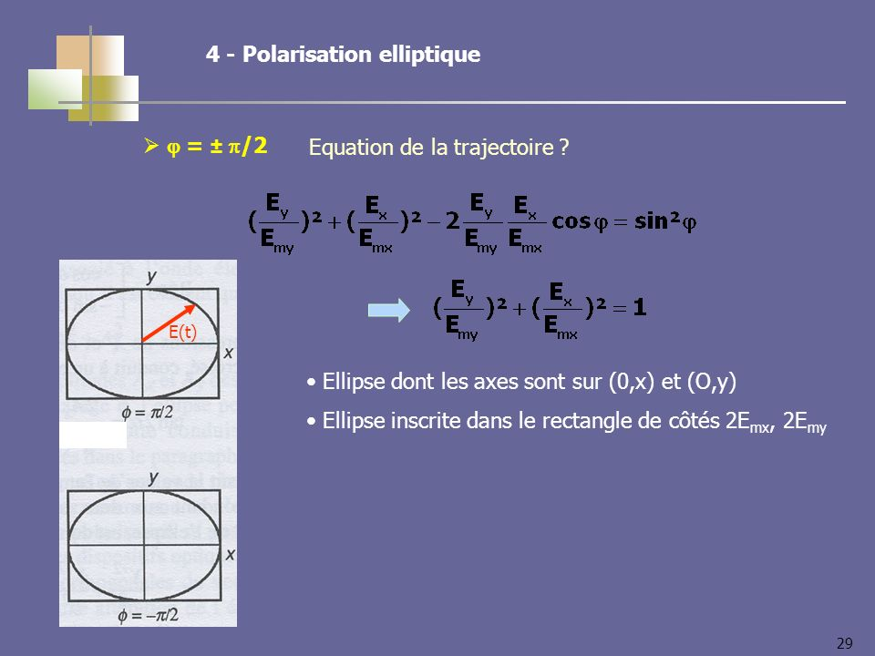 29 = ± /2 E(t) Ellipse dont les axes sont sur (0,x) et (O,y) Ellipse inscrite dans le rectangle de côtés 2E mx, 2E my 4 - Polarisation elliptique Equation de la trajectoire