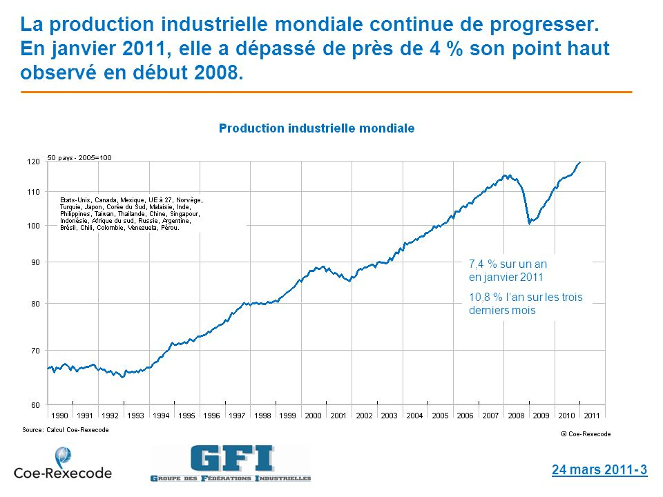 La production industrielle mondiale continue de progresser.