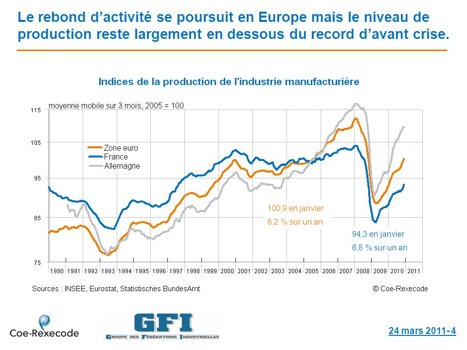 Le rebond dactivité se poursuit en Europe mais le niveau de production reste largement en dessous du record davant crise.