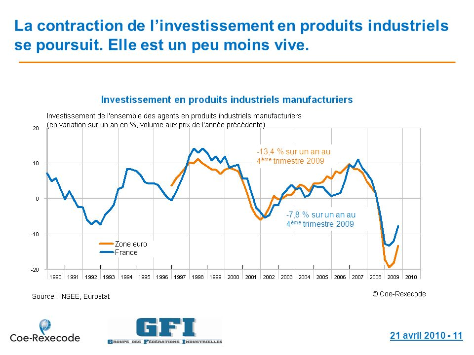 21 avril La contraction de linvestissement en produits industriels se poursuit.