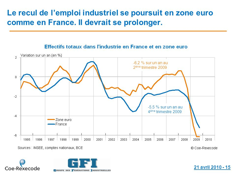 21 avril Le recul de lemploi industriel se poursuit en zone euro comme en France.