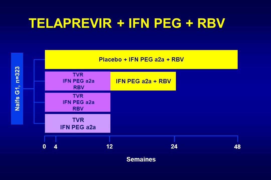 Semaines 48 0 Placebo + IFN PEG a2a + RBV TVR IFN PEG a2a RBV TVR IFN PEG a2a RBV Na ifs G1, n= IFN PEG a2a + RBV TVR IFN PEG a2a 4 TELAPREVIR + IFN PEG + RBV