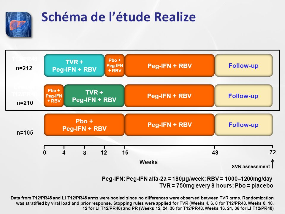 Schéma de létude Realize Weeks 72 T12/PR48 Peg-IFN + RBV TVR + Peg-IFN + RBV Pbo + Peg-IFN + RBV n=212 Follow-up SVR assessment TVR + Peg-IFN + RBV Peg-IFN + RBV Lead-in T12/PR48 n=210 Follow-up Pbo + Peg-IFN + RBV Peg-IFN + RBV n=105 Follow-up Data from T12/PR48 and LI T12/PR48 arms were pooled since no differences were observed between TVR arms.