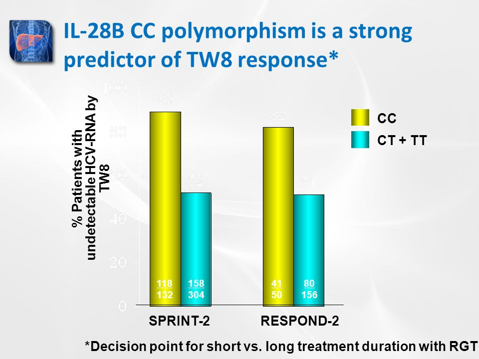IL-28B CC polymorphism is a strong predictor of TW8 response* % Patients with undetectable HCV-RNA by TW8 CC CT + TT SPRINT-2 RESPOND-2 *Decision point for short vs.