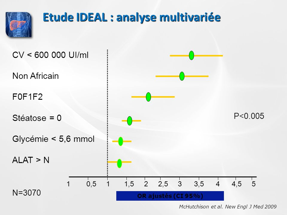 Etude IDEAL : analyse multivariée McHutchison et al.