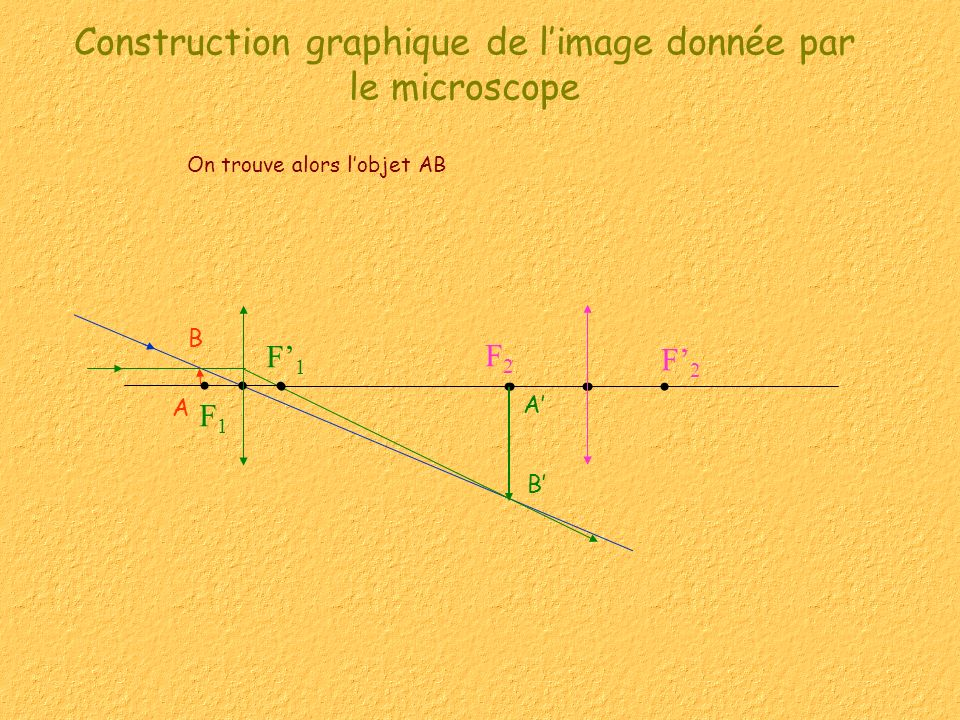 Construction graphique de limage donnée par le microscope On trouve alors lobjet AB F1F1 F1F1 F2F2 F2F2 A B A B