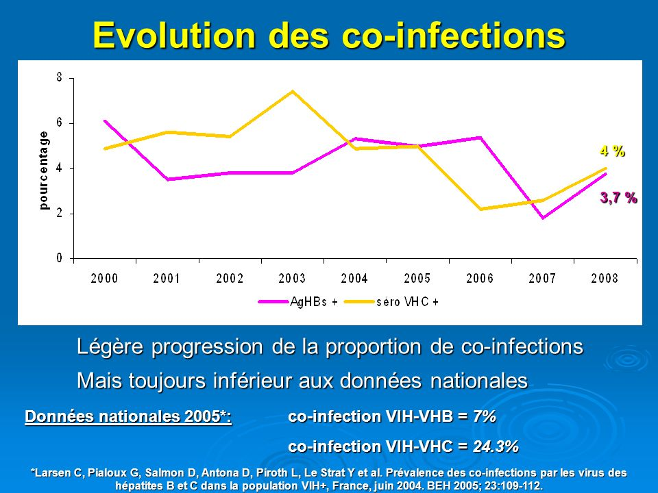 Evolution des co-infections Légère progression de la proportion de co-infections Mais toujours inférieur aux données nationales 3,7 % 4 % Données nationales 2005*: co-infection VIH-VHB = 7% co-infection VIH-VHC = 24.3% *Larsen C, Pialoux G, Salmon D, Antona D, Piroth L, Le Strat Y et al.