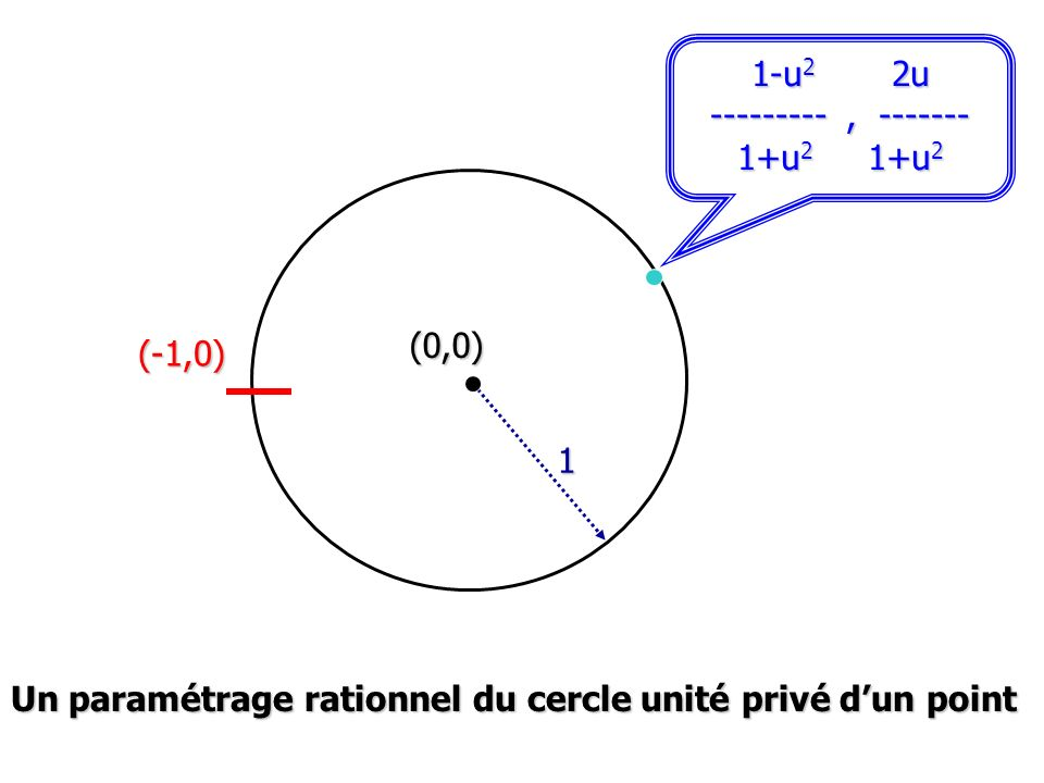 1-u 2 2u , u 2 1+u 2 (-1,0) 1 (0,0) Un paramétrage rationnel du cercle unité privé dun point