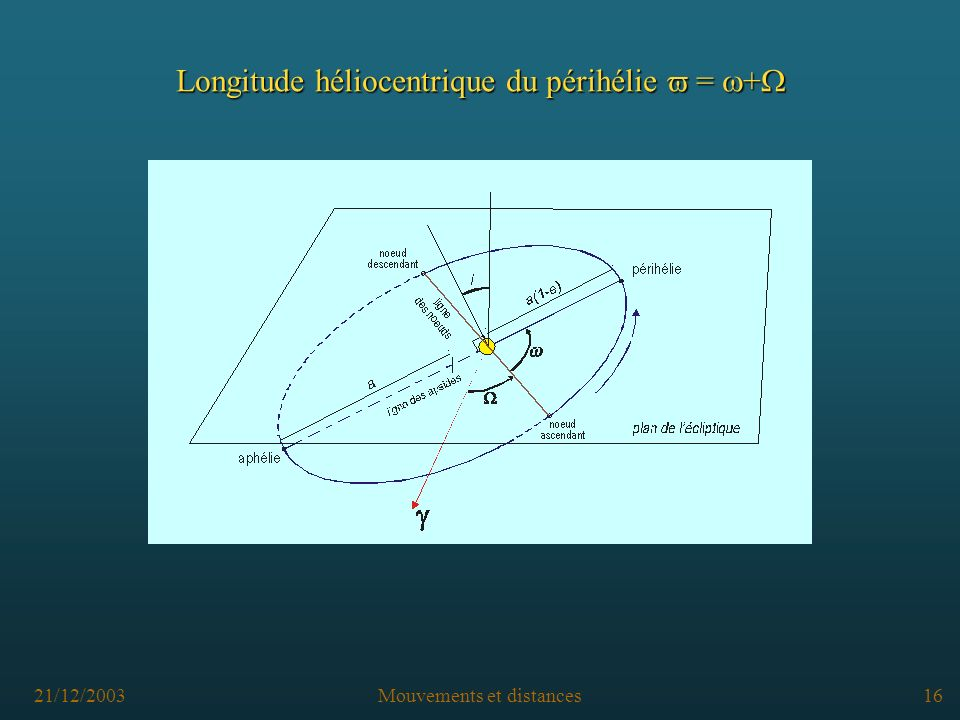 21/12/2003Mouvements et distances15 Longitude du nœud ascendant Longitude du nœud ascendant