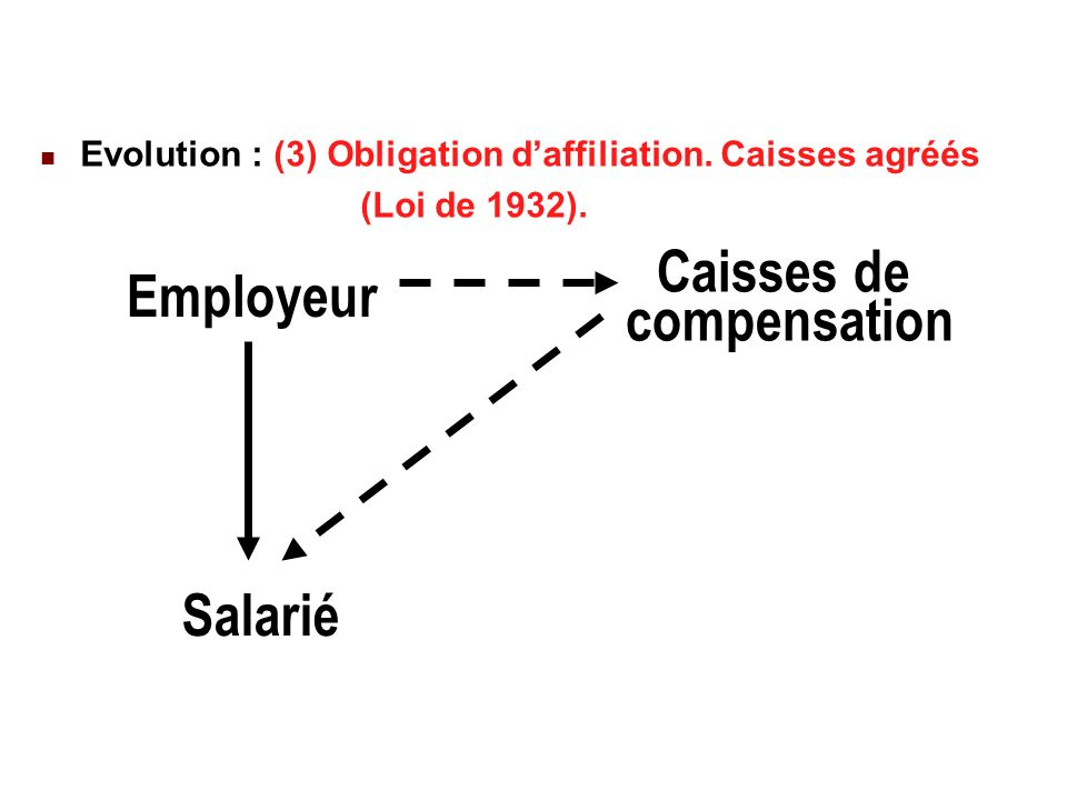 22/02/ Evolution : (3) Obligation daffiliation.