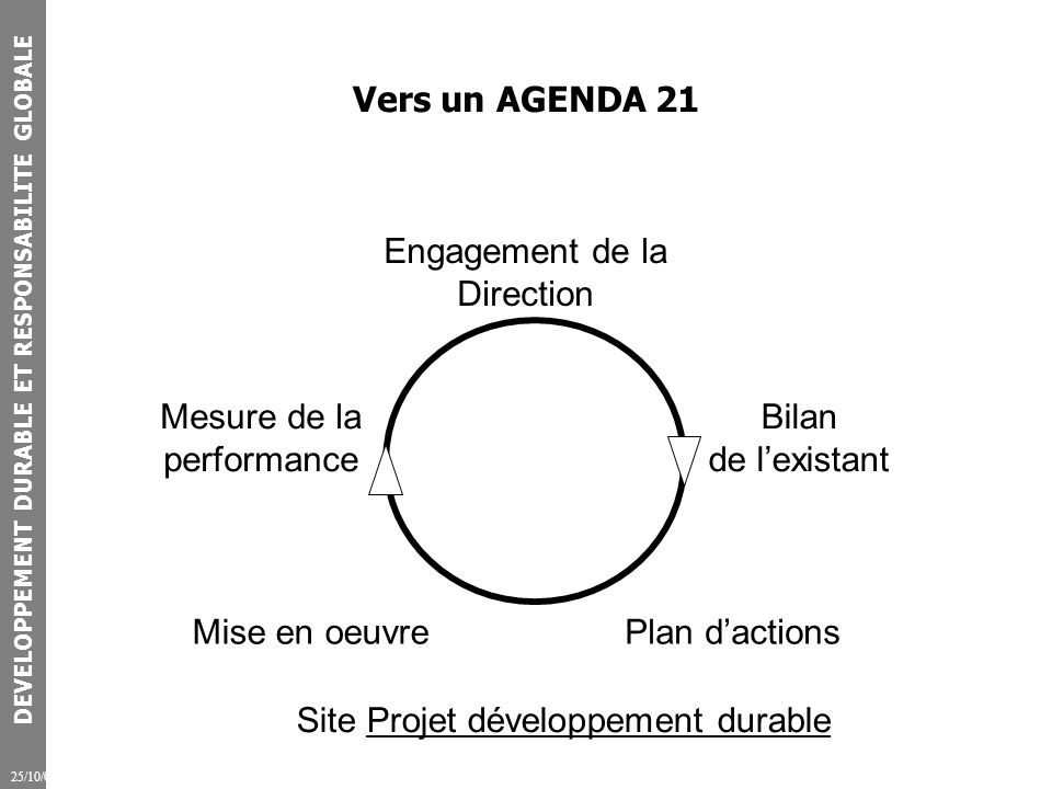 DEVELOPPEMENT DURABLE ET RESPONSABILITE GLOBALE 25/10/07 Vers un AGENDA 21 Engagement de la Direction Bilan de lexistant Plan dactionsMise en oeuvre Mesure de la performance Site Projet développement durableProjet développement durable