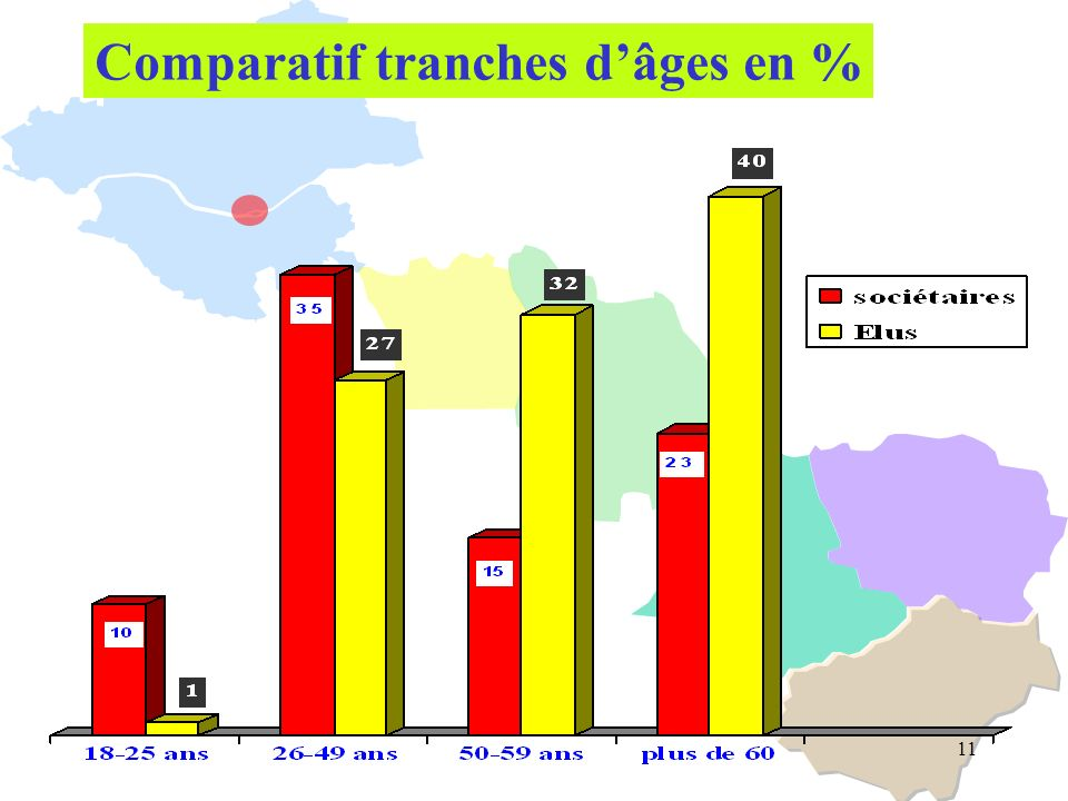 11 Comparatif tranches dâges en %