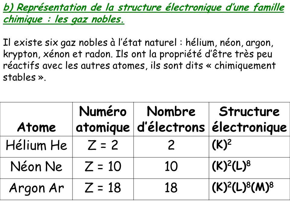 Structure electronique mercure