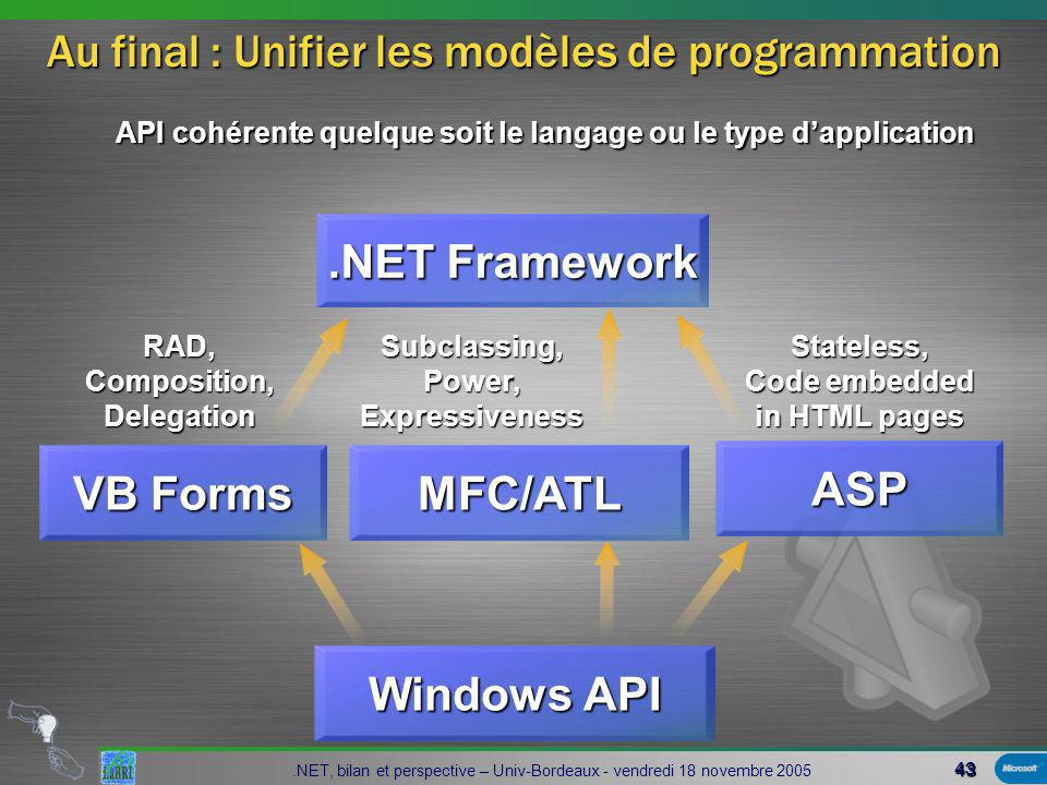 43 Windows API.NET Framework API cohérente quelque soit le langage ou le type dapplication ASPStateless, Code embedded in HTML pages MFC/ATLSubclassing,Power,Expressiveness VB Forms RAD,Composition,Delegation Au final : Unifier les modèles de programmation