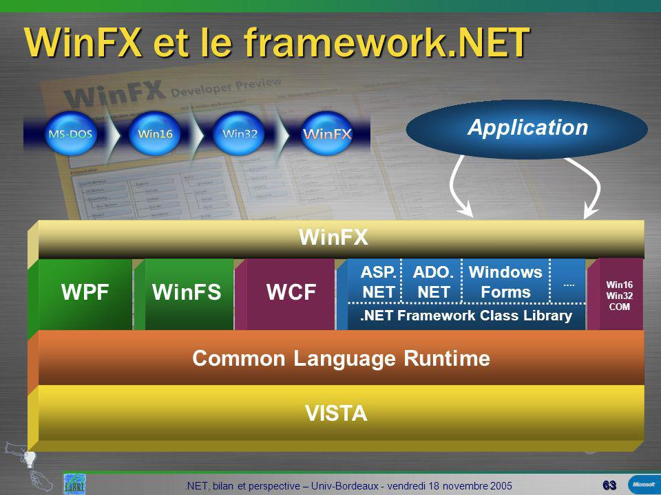 63.NET, bilan et perspective – Univ-Bordeaux - vendredi 18 novembre 2005.NET Framework Class Library WinFX et le framework.NET WinFX WCFWinFSWPF Application VISTA ASP.