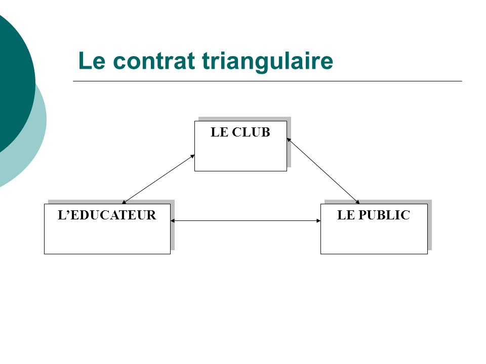 Le contrat triangulaire LE CLUB LE PUBLIC LEDUCATEUR