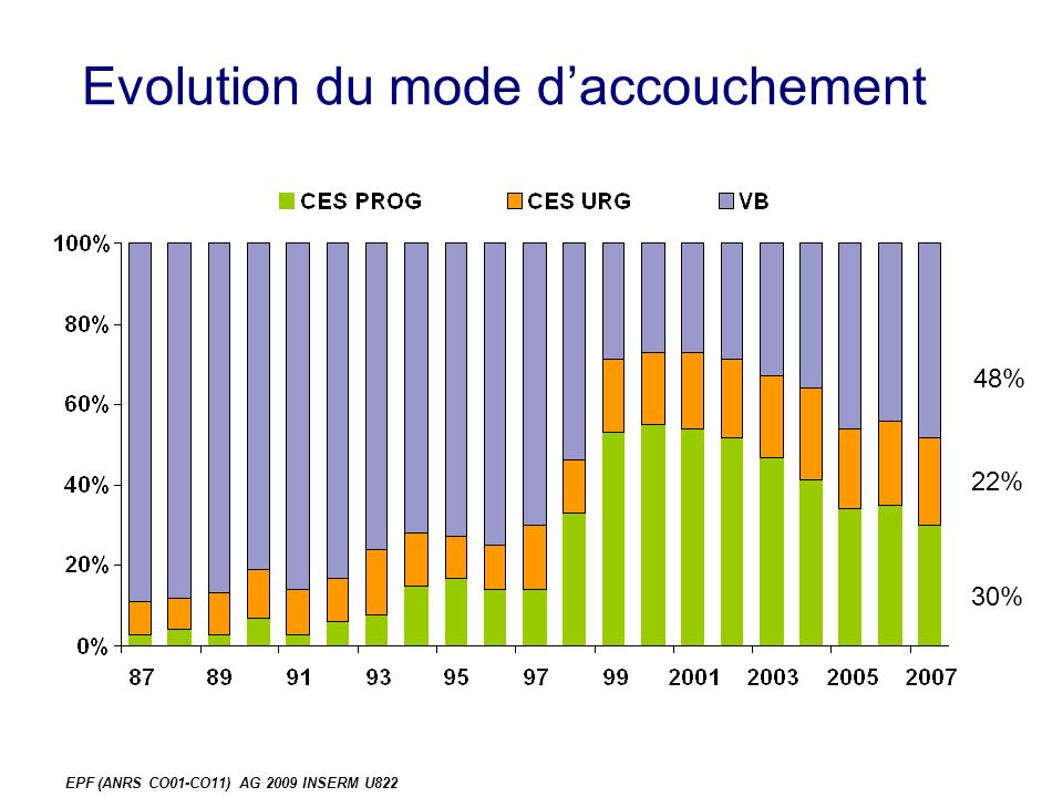 EPF (ANRS CO01-CO11) AG 2009 INSERM U822 Evolution du mode daccouchement 48% 22% 30%