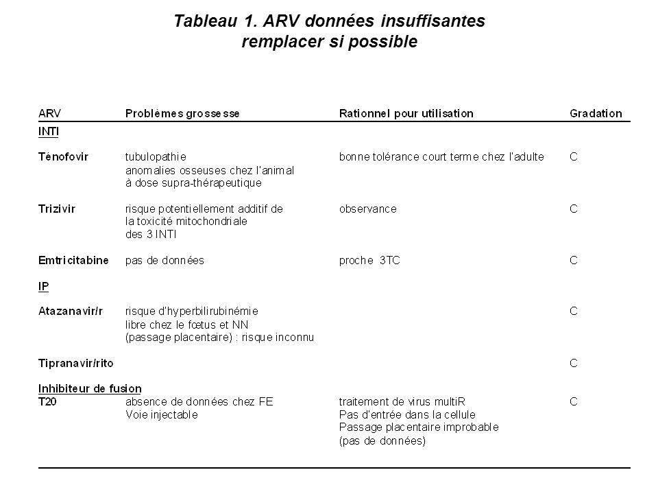 Tableau 1. ARV données insuffisantes remplacer si possible