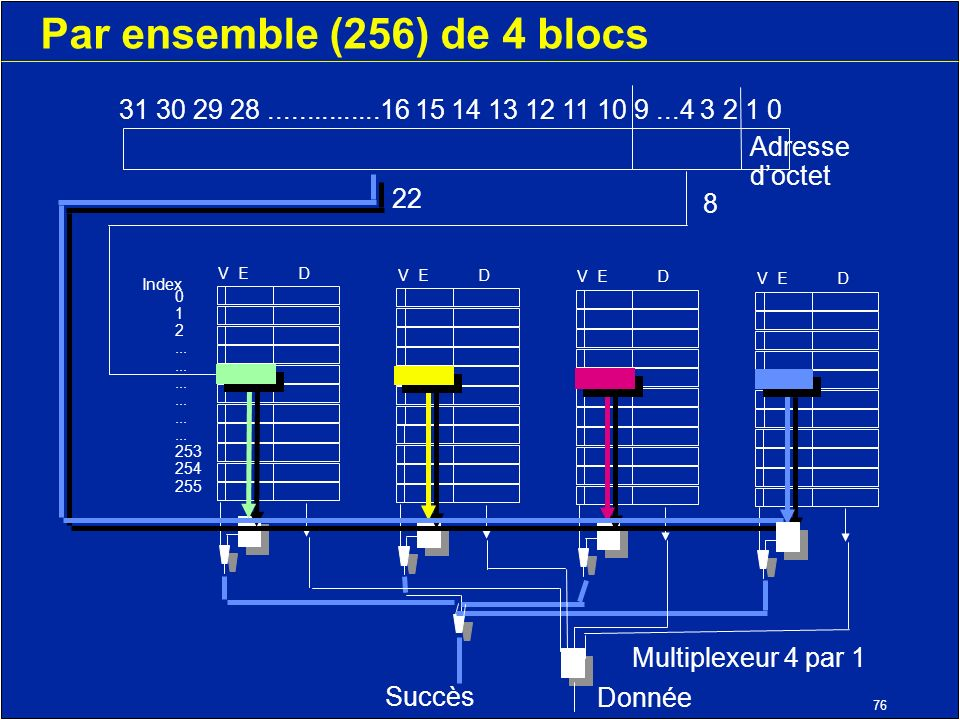 76 Par ensemble (256) de 4 blocs V ED Index 0 1 2...