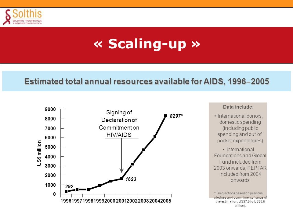 Estimated total annual resources available for AIDS, 1996 2005 292 1623 8297* 0 1000 2000 3000 4000 5000 6000 7000 8000 9000 1996199719981999200020012002200320042005 US$ million Signing of Declaration of Commitment on HIV/AIDS Data include: International donors, domestic spending (including public spending and out-of- pocket expenditures) International Foundations and Global Fund included from 2003 onwards, PEPFAR included from 2004 onwards * Projections based on previous pledges and commitments (range of the estimation: US$7.5 to US$8.5 billion).