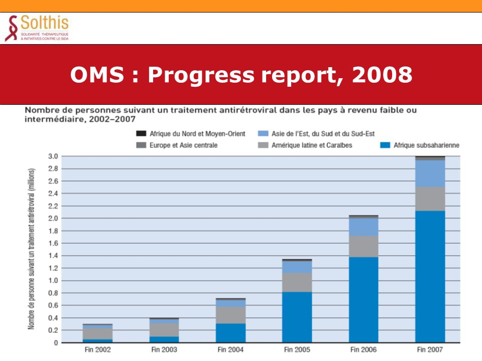 OMS : Progress report, 2008