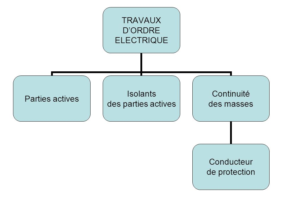 TRAVAUX DORDRE ELECTRIQUE Parties actives Isolants des parties actives Continuité des masses Conducteur de protection