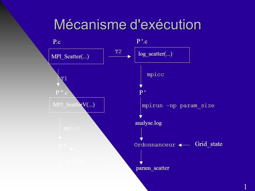 Mécanisme d exécution P.c MPI_Scatter(...) P .c log_scatter(...) T2 analyse.log mpirun -np param_size P mpicc T1 P .c MPI_ScatterV(...) param_scatter Ordonnanceur Grid_state mpirun P mpicc 1
