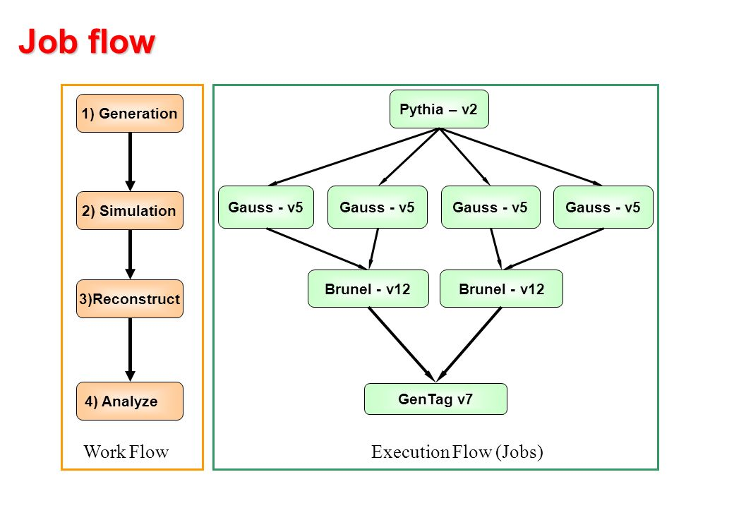 Job flow Gauss - v5 GenTag v7 Gauss - v5 Brunel - v12 Gauss - v5 Brunel - v12 Pythia – v2 Execution Flow (Jobs) 1) Generation 2) Simulation 3)Reconstruct 4) Analyze Work Flow