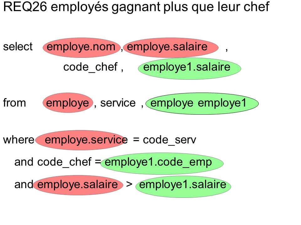 select employe.nom, employe.salaire, code_chef, employe1.salaire from employe, service, employe employe1 where employe.service = code_serv and code_chef = employe1.code_emp and employe.salaire > employe1.salaire