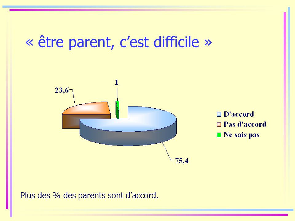 « être parent, cest difficile » Plus des ¾ des parents sont daccord.