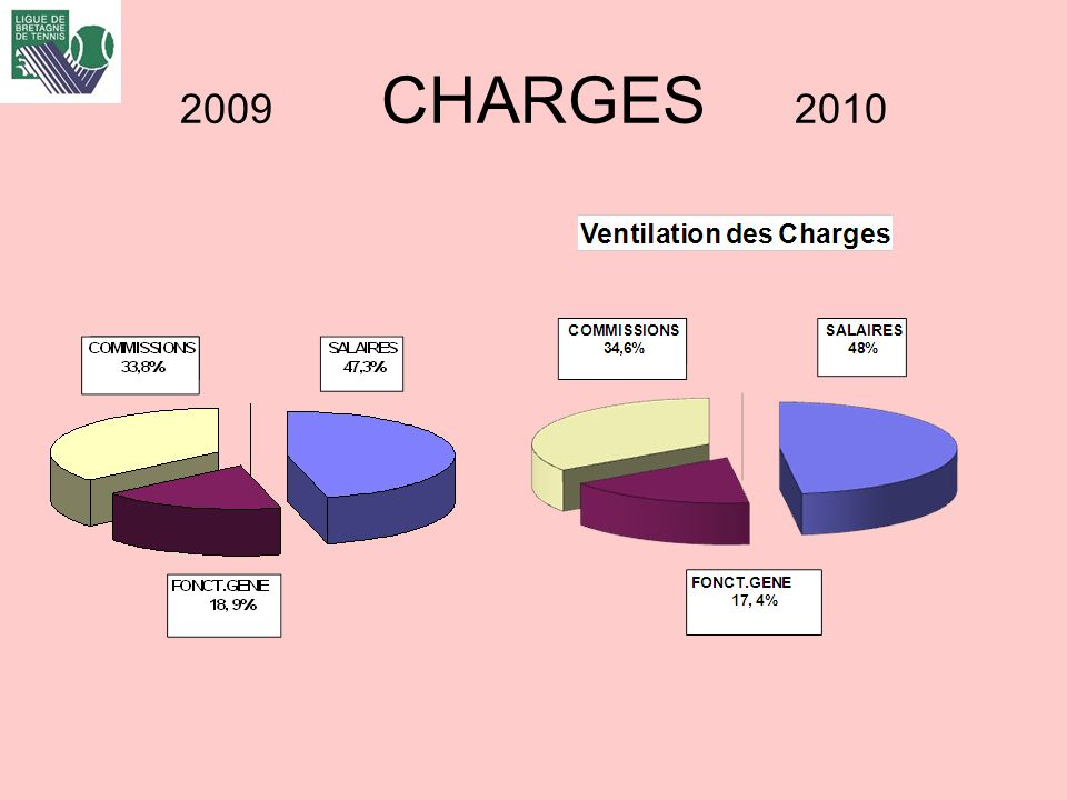 2009 CHARGES 2010