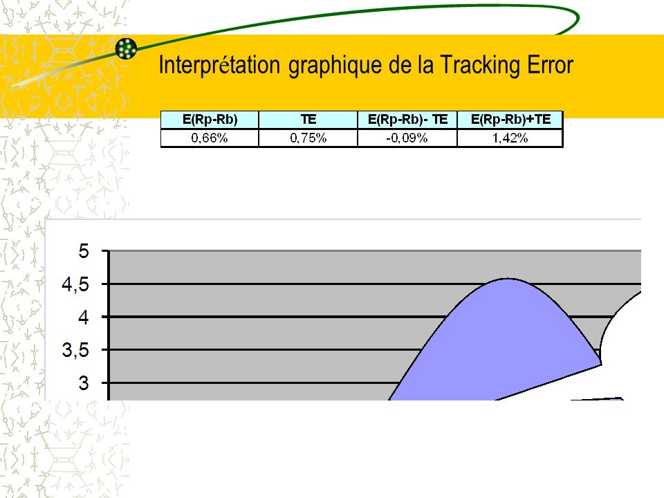 Interpr é tation graphique de la Tracking Error