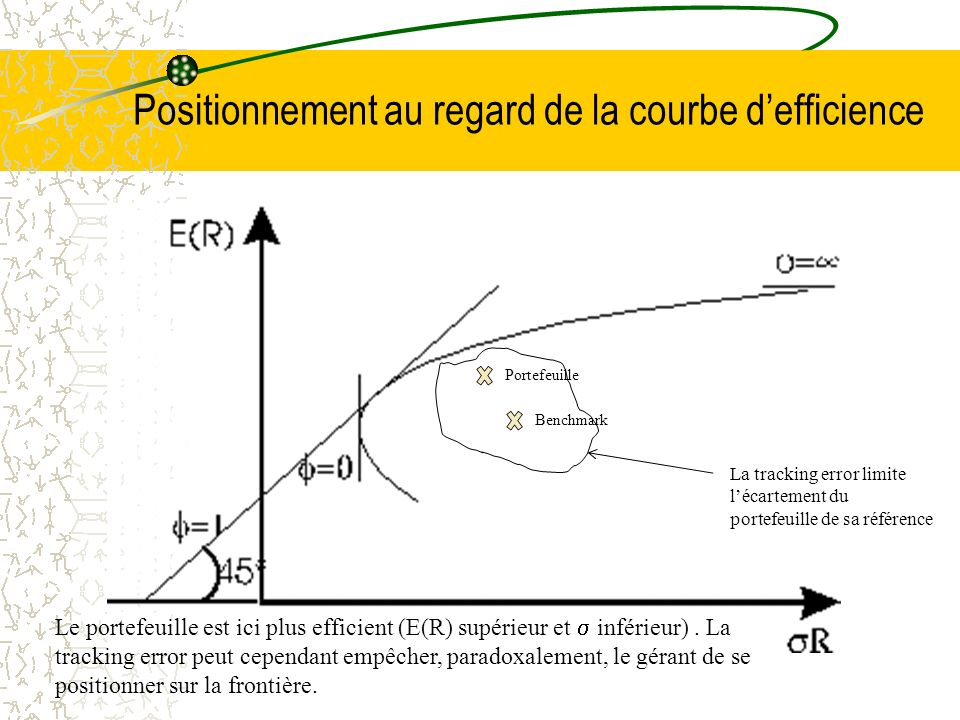 Positionnement au regard de la courbe defficience Portefeuille Benchmark La tracking error limite lécartement du portefeuille de sa référence Le portefeuille est ici plus efficient (E(R) supérieur et inférieur).