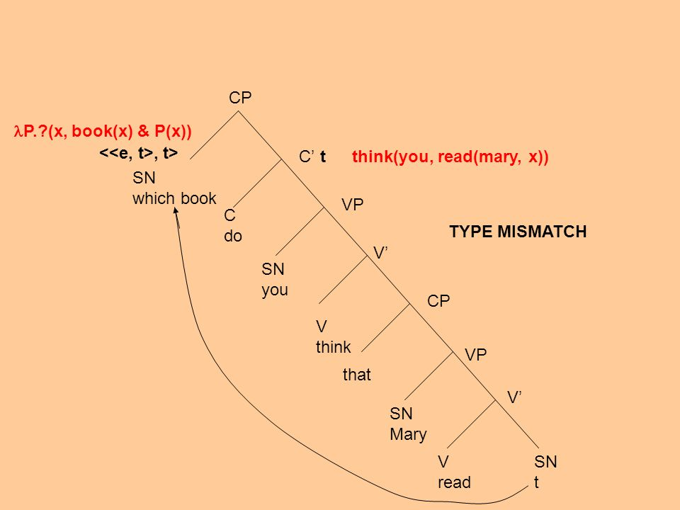 SN which book CP C C do SN you V think that SN Mary V read SN t VP CP V V VP t, t> P. (x, book(x) & P(x)) think(you, read(mary, x)) TYPE MISMATCH