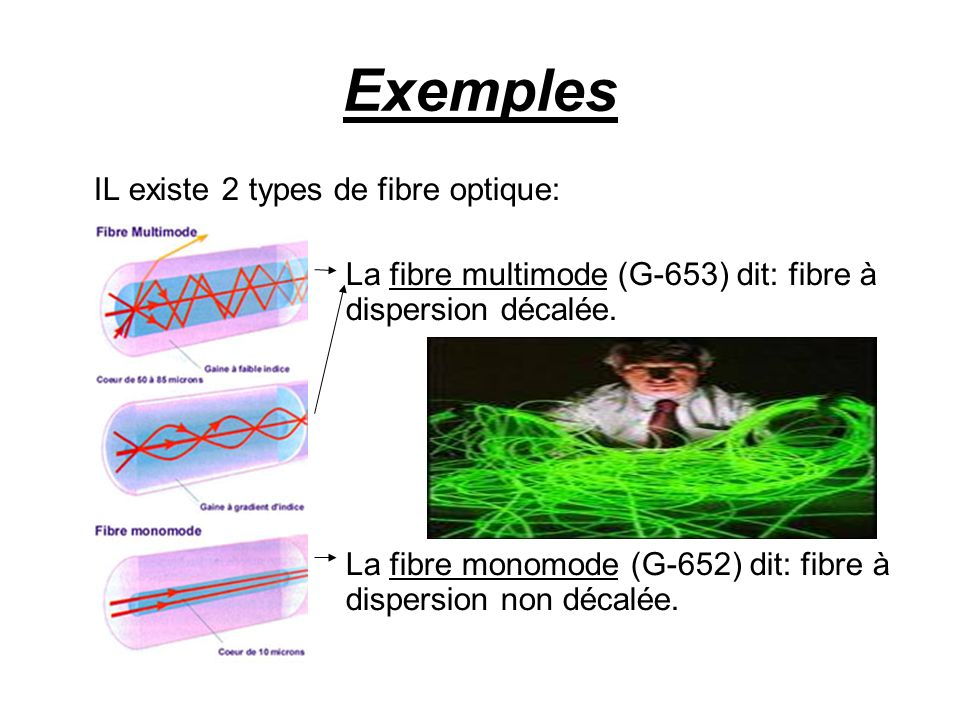 Exemples IL existe 2 types de fibre optique: La fibre multimode (G-653) dit: fibre à dispersion décalée.