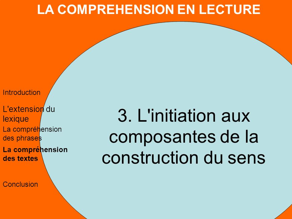 LA COMPREHENSION EN LECTURE L extension du lexique La compréhension des phrases La compréhension des textes Conclusion Introduction 3.