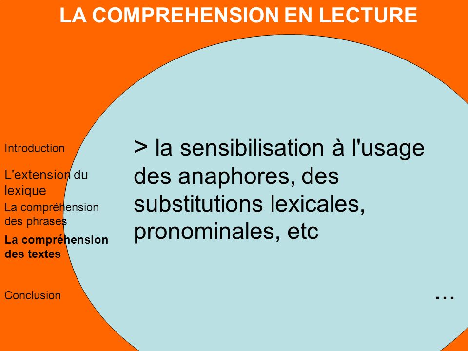 LA COMPREHENSION EN LECTURE L extension du lexique La compréhension des phrases La compréhension des textes Conclusion Introduction > la sensibilisation à l usage des anaphores, des substitutions lexicales, pronominales, etc...