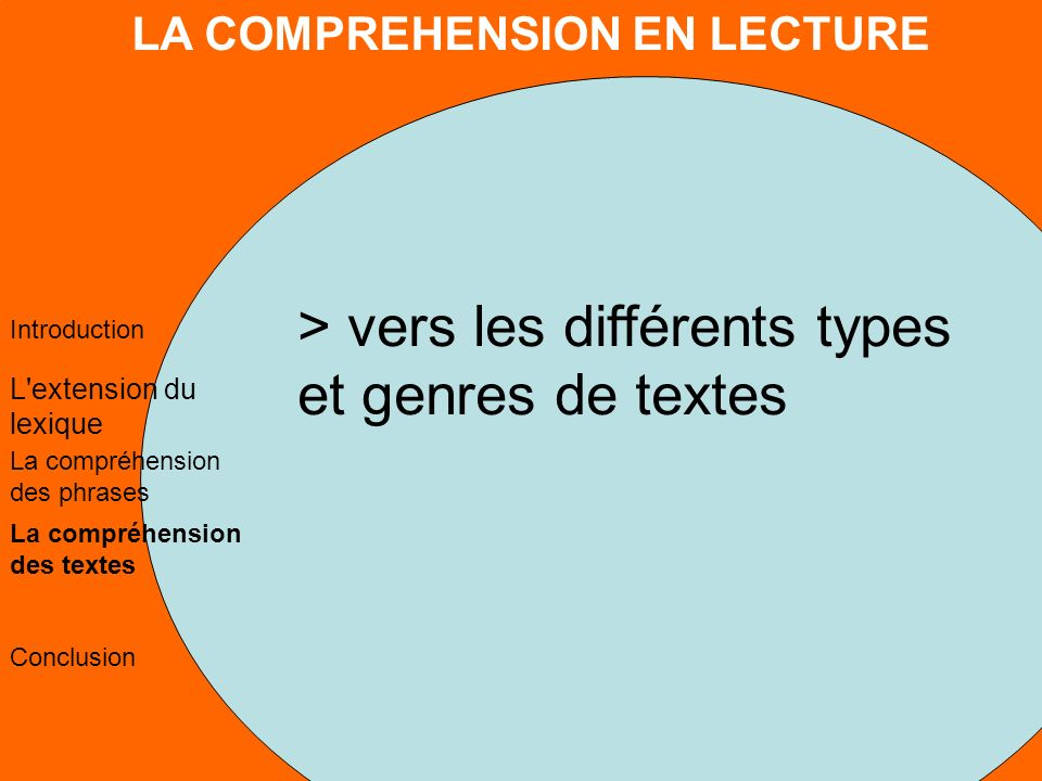 LA COMPREHENSION EN LECTURE L extension du lexique La compréhension des phrases La compréhension des textes Conclusion Introduction > vers les différents types et genres de textes