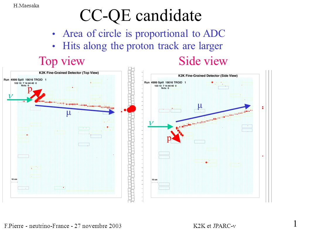F.Pierre - neutrino-France - 27 novembre 2003 K2K et JPARC-ν 1 CC-QE candidate Area of circle is proportional to ADC Hits along the proton track are larger Top viewSide view μ μ p p H.Maesaka