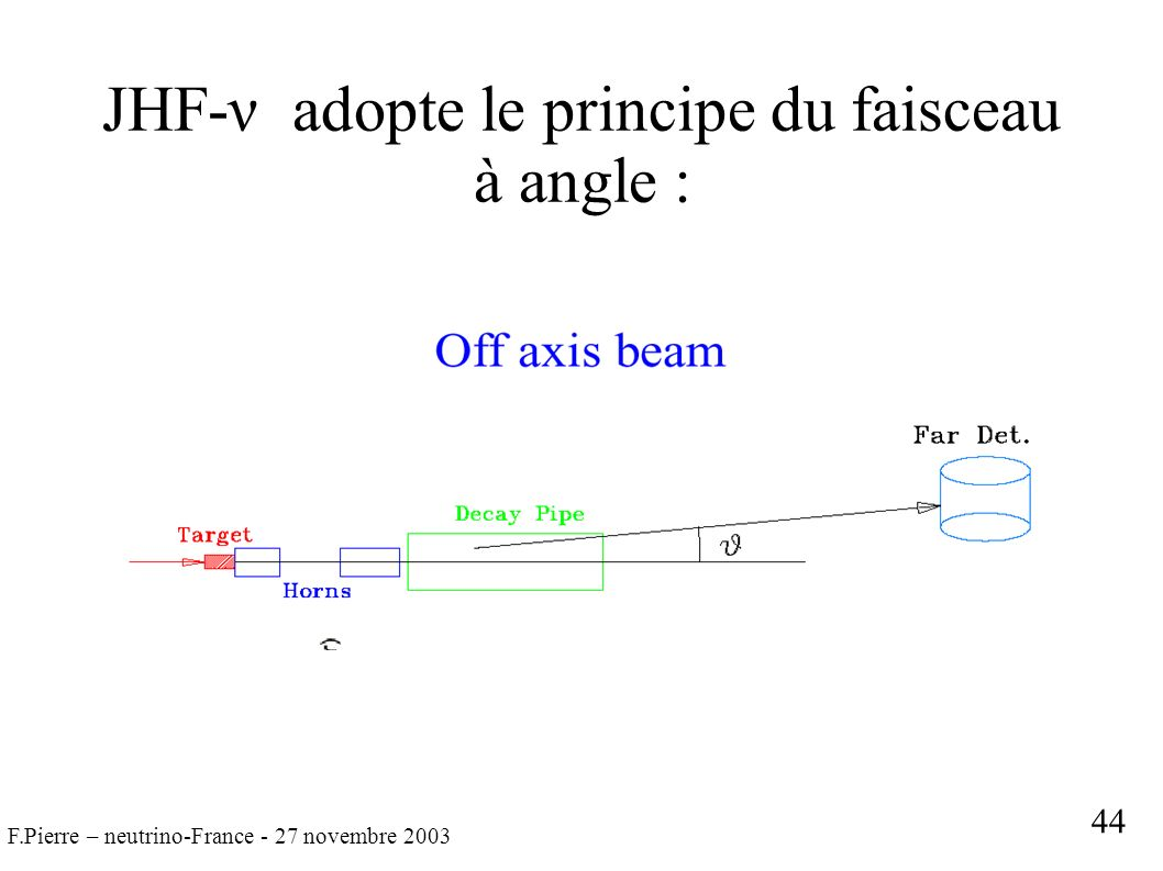 F.Pierre – neutrino-France - 27 novembre 2003 JHF-ν adopte le principe du faisceau à angle : 44