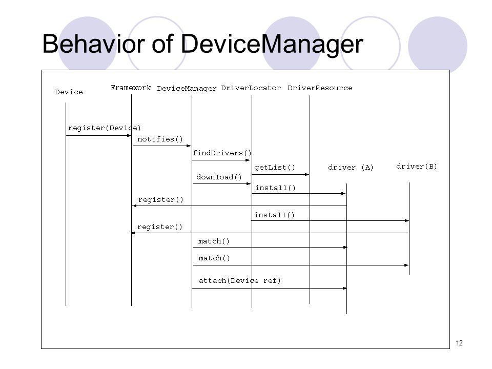 12 Behavior of DeviceManager