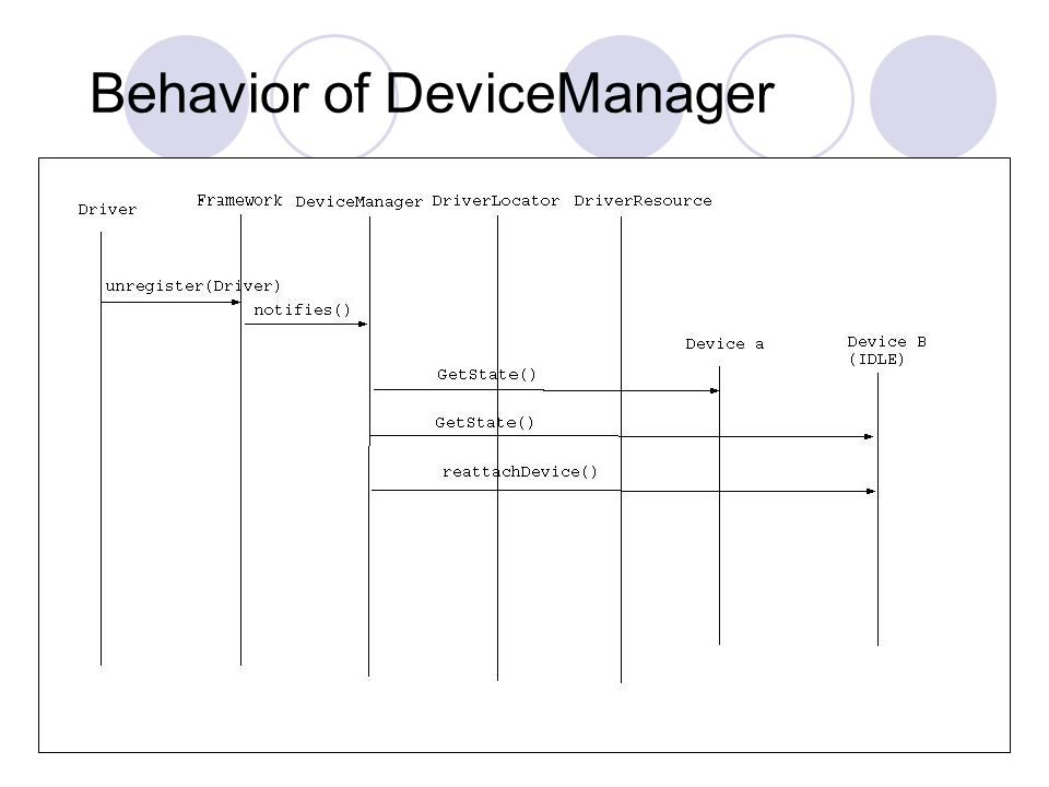 13 Behavior of DeviceManager
